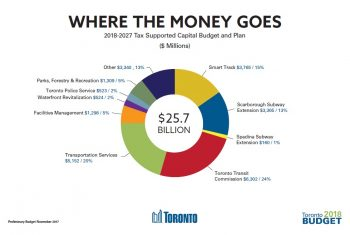 Pie chart showing where the 2018 tax supported capital budget will go: with the most (at 24%) going to the Toronto Transit Commission, and the least (at 1%) going to the Spadina Subway Extension