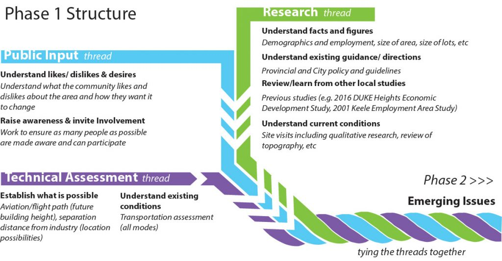 This diagram shows the Phase 1 Structure concept. The diagram depicts three 'threads' of Public Input, Research and Technical Assessment being tied together into something stronger (and leading toward Phase 2).