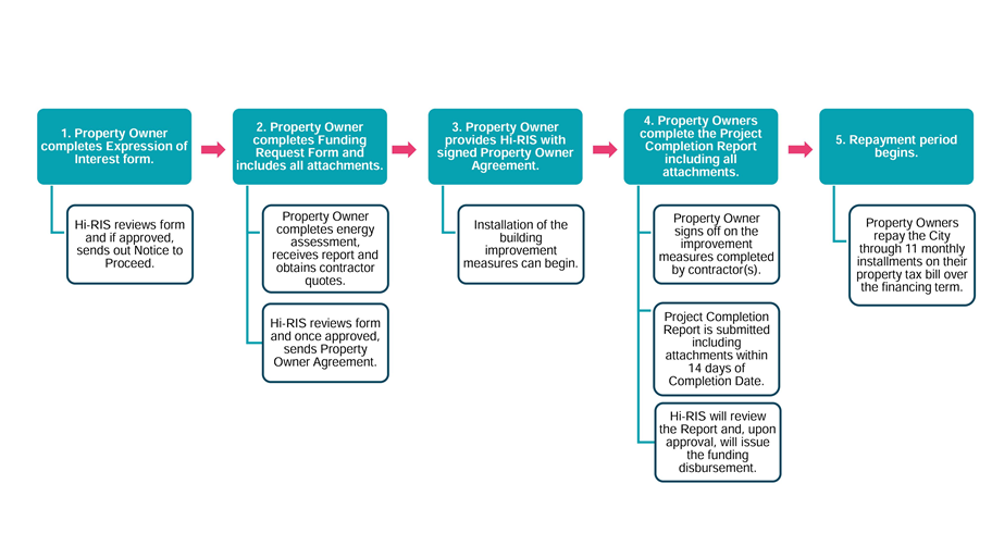 A diagram of the High-Rise Retrofit Program application process.