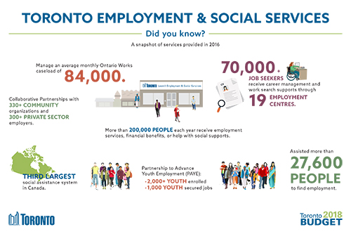 Toronto Employment and Social Services 2018 Budget Infographic