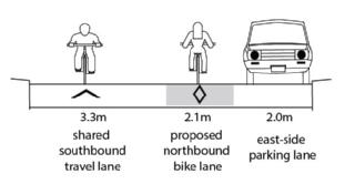 cross section of the Denison cycle infrastructure. Shows parking on the east-side. a north northbound contraflow lane beside the parking and a shared southbound lane on the other side of the contraflow lane.