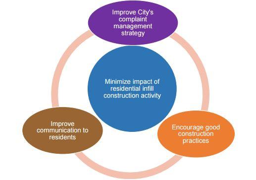 Framework for Infill Construction