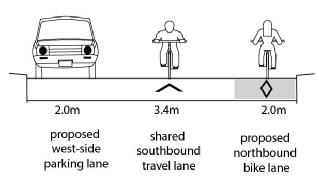Bellevue cross section of the cycling infrastructure. Shows parking on the west side with a shared southbound travel lane beside the parking and a northbound contraflow lane beside the travel lane