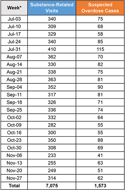 Table showing number of substance-related emergency department visits and suspected overdose cases by week, Toronto hospitals, July 3 to December 3, 2017