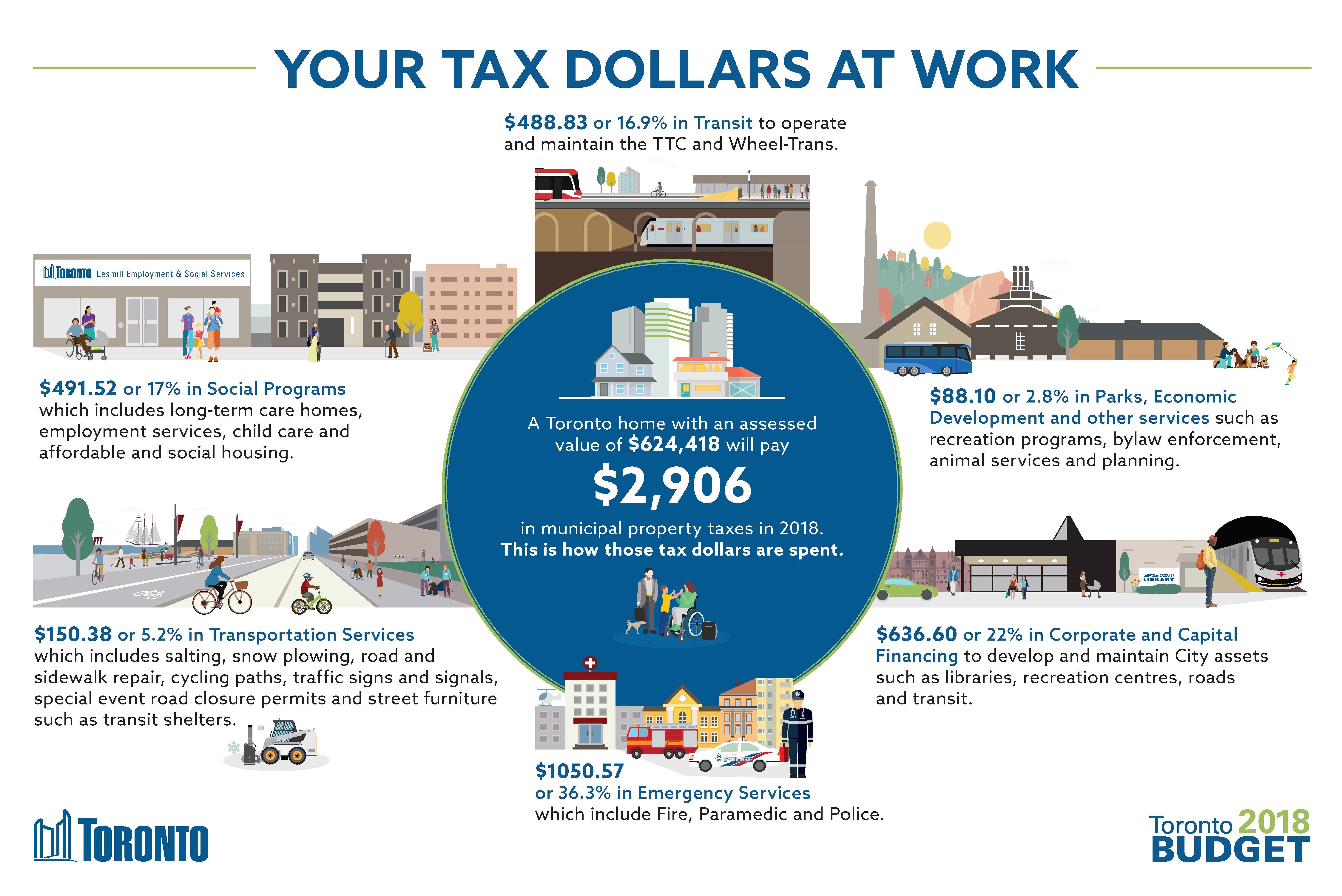 Operating_Budget_Infographic