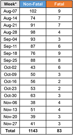 Table showing weekly number of suspected opioid overdose calls received by Toronto Paramedic Services, August 7 to December 3, 2017