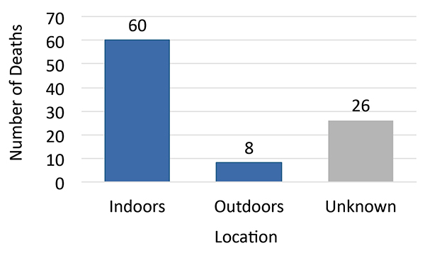 This graph shows the number of homeless deaths by location (indoors: 60, outdoors: 8, unknown: 26)