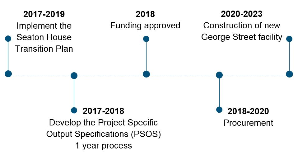 Estimated timeline for GSR project: 2017-2019 Implement the Seaton House Transition Plan; 2017-2018 Develop the Project Specific Output Specifications (PSOS) 1 year process; 2018 Funding approved; 2018-2020 Procurement; 2020-2023 Construction of new George Street facility