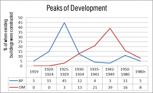 This chart shows the peaks of development within the Baby Point HCD Study Are