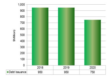 Chart showing 2018 forecasted debt issuance 2018 - 950, 2019 - 950, 2020 - 750