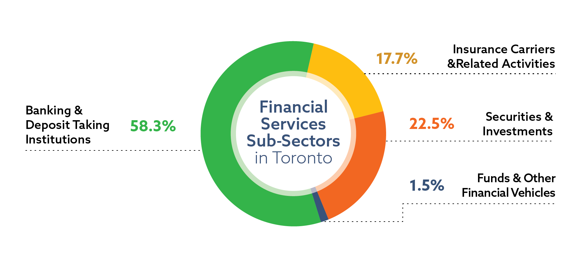 Distribution of jobs in the financial services sector in Toronto by sub-sector: banking and deposit taking institutions 58.3 percent of sector jobs; securities and investments 22.5 percent of sector jobs; insurance carriers and related activities 17.7 percent of sector jobs; funds and other financial vehicles 1.5 percent of sector jobs