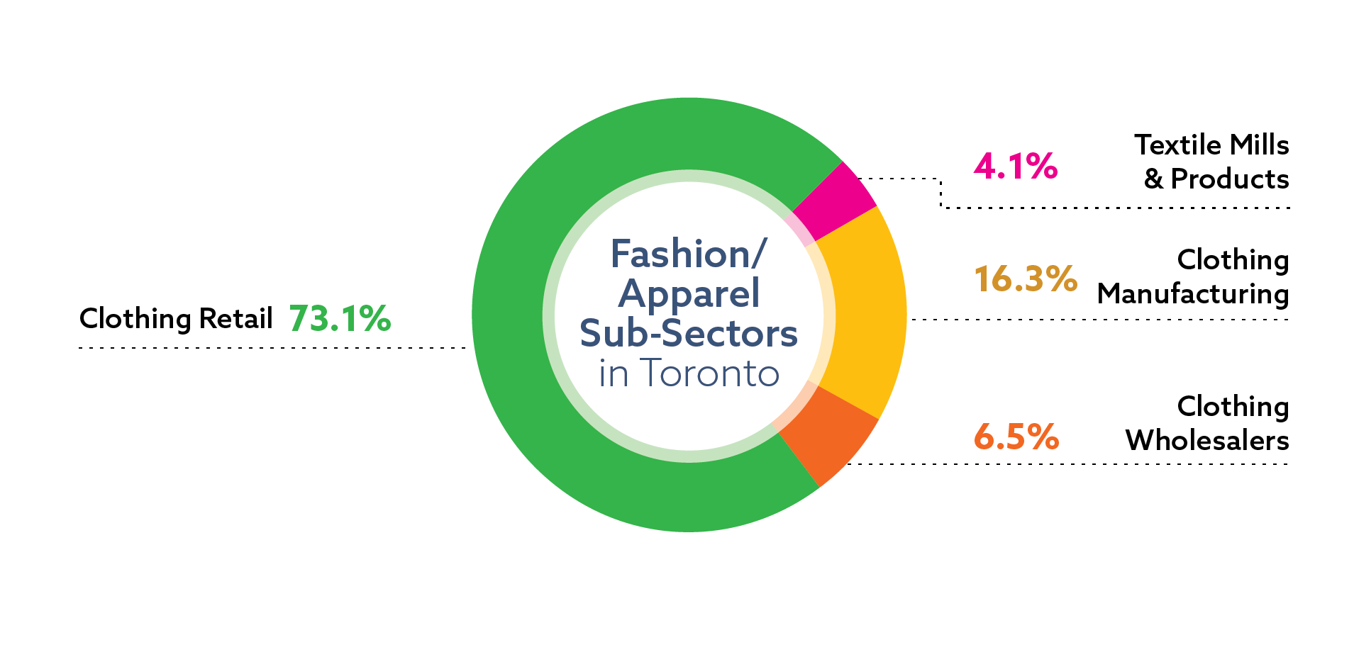 Distribution of jobs in the fashion and apparel sector in Toronto, by sub-sector: clothing retail 73.1 percent of sector jobs; clothing manufacturing 16.3 percent of sector jobs; clothing wholesalers 6.5 percent of sector jobs; textile mills and products 4.1 percent of sector jobs