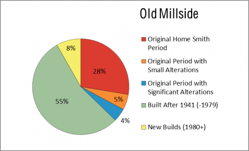This chart shows the integrity of houses constructed in the Old Millside neighbourhood