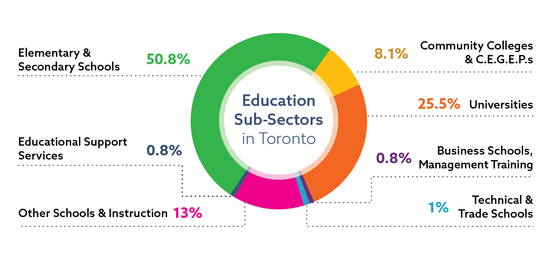 Distribution of jobs in the education sector in Toronto, by sub-sector: elementary and secondary schools 50.8 percent of sector jobs; universities 25.5 percent of sector jobs; other schools and instruction 13 percent of sector jobs; community colleges 8.1 percent of sector jobs; business schools and management training 0.8 percent of sector jobs; educational support services 0.8 percent of sector jobs