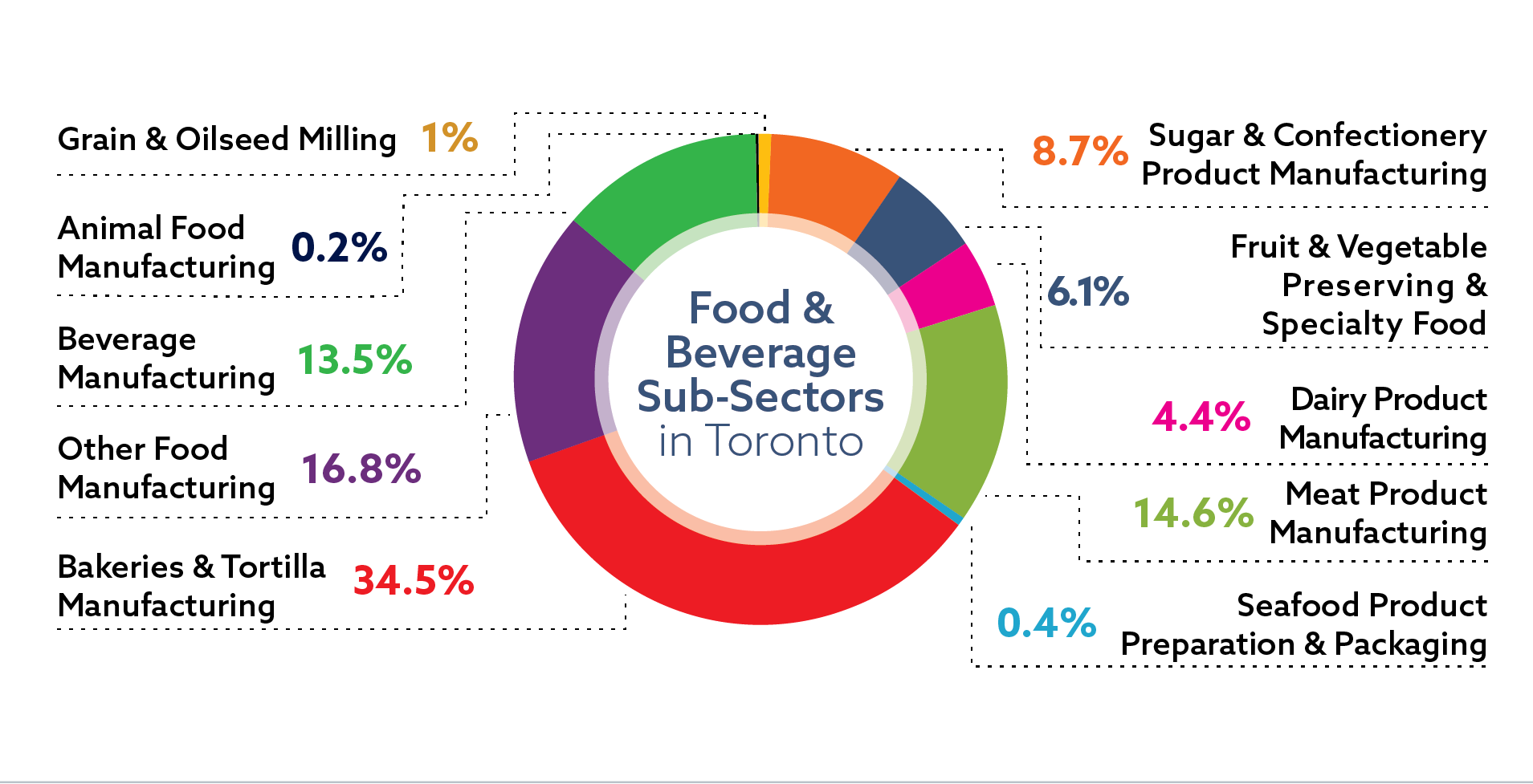 Distribution of jobs in the food and beverage sector in the Toronto region: bakeries and tortilla manufacturing 34.5 percent of sector jobs; other food manufacturing 16.8 percent of sector jobs; meat product manufacturing 14.6 percent of sector jobs; beverage manufacturing 13.5 percent of sector jobs; sugar and confectionery product manufacturing 8.7 percent of sector jobs; fruit and vegetable preserving and specialty food 6.1 percent of sector jobs; dairy product manufacturing 4.4 percent of sector jobs; grain and oilseed milling 1 percent of sector jobs; seafood product preparation and packaging 0.4 percent of sector jobs; animal food manufacturing 0.2 percent of sector jobs