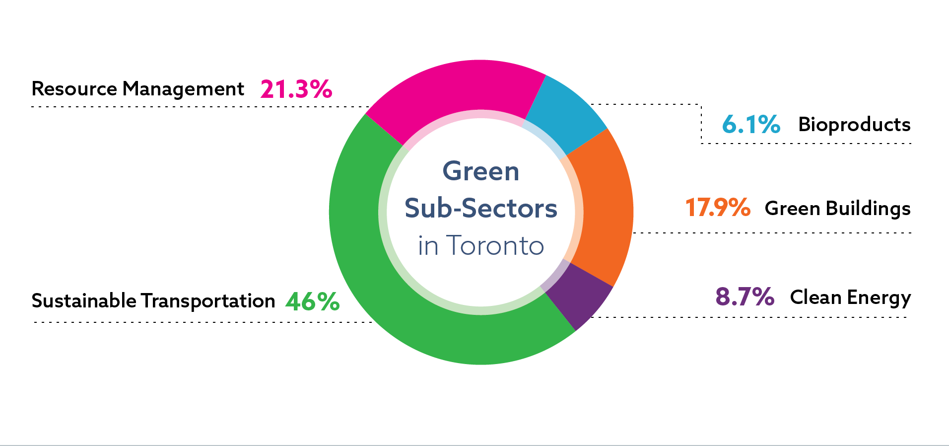 Distribution of jobs in the green sector in Toronto, by sub-sector: sustainable transportation 46 percent of sector jobs; resource management 21.3 percent of sector jobs; green buildings 17.9 percent of sector jobs; clean energy 8.7 percent of sector jobs; bioproducts 6.1 percent of sector jobs