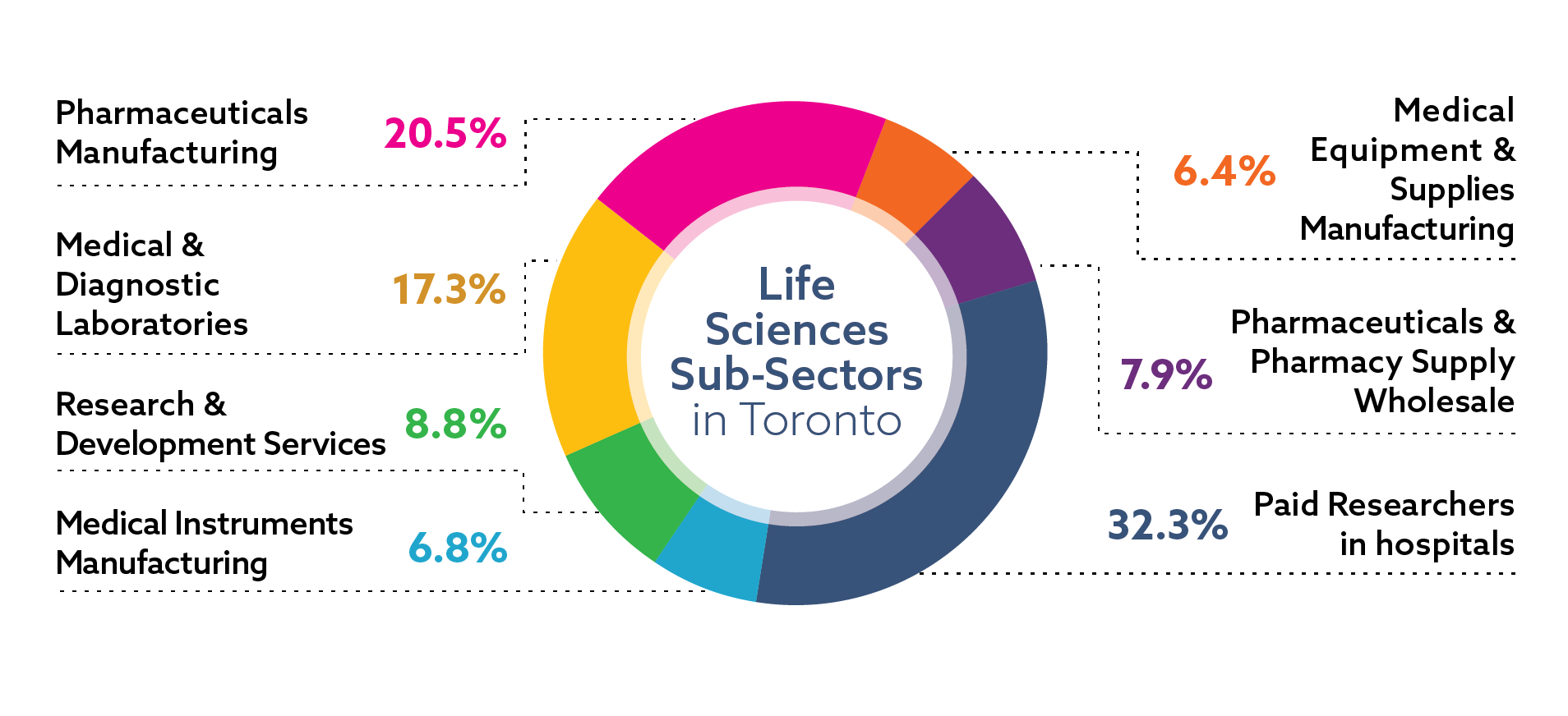 Diagram illustrating the distribution of jobs in the life sciences sector in Toronto