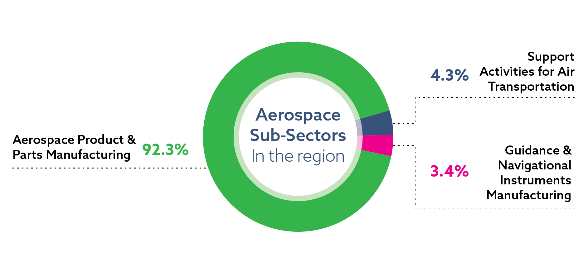 Distribution of jobs in the aerospace sector in the Toronto region, by sub-sector: aerospace product and parts manufacturing 92.3 percent of sector jobs; support activities for air transportation 4.3 percent of sector jobs; guidance and navigational instruments manufacturing 3.4 percent of sector jobs