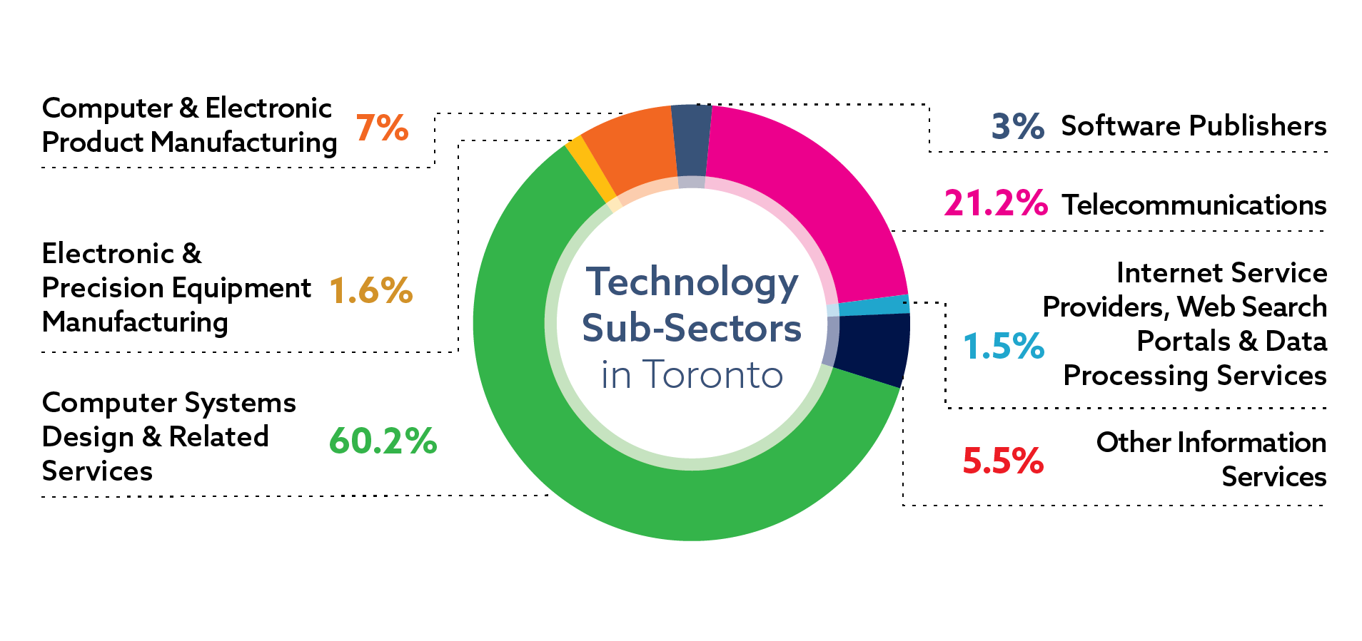 Distribution of jobs in the technology sector in Toronto, by sub-sector: computer systems design and related services 60.2 percent of sector jobs; telecommunications 21.2 percent of sector jobs; computer and electronic product manufacturing 7 percent of sector jobs; software publishers 3 percent of sector jobs; electronic and precision equipment manufacturing 1.6 percent of sector jobs; internet service providers, web search and data processing services 1.5 percent of sector jobs