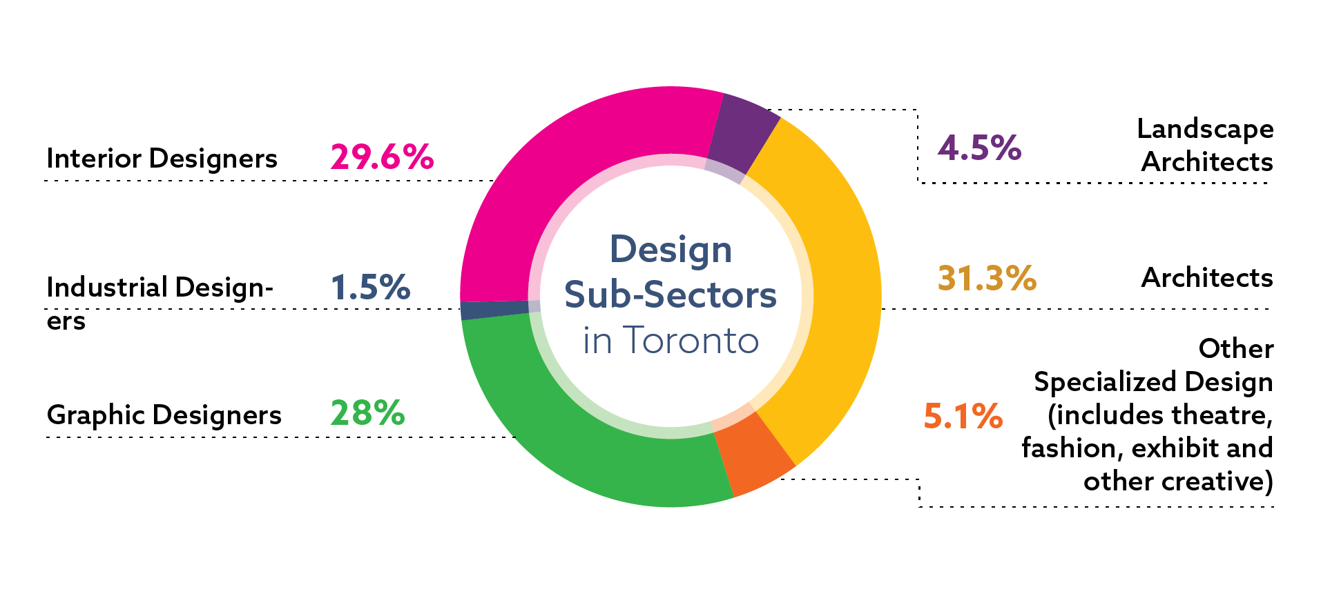 Distribution of jobs in the design sector in Toronto, by sub-sector: architects 31.3 percent of sector jobs; interior designer 29.6 percent of sector jobs; graphic designers 28 percent of sector jobs; other specialized areas (including theatre, fashion and exhibits) 5.1 percent of sector jobs; landscape architects 4.5 percent of sector jobs; industrial designers 1.5 percent of sector jobs