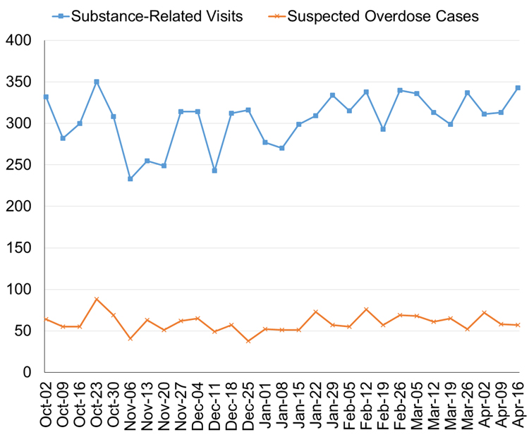 Line graph of hospital visits for suspected overdose cases.