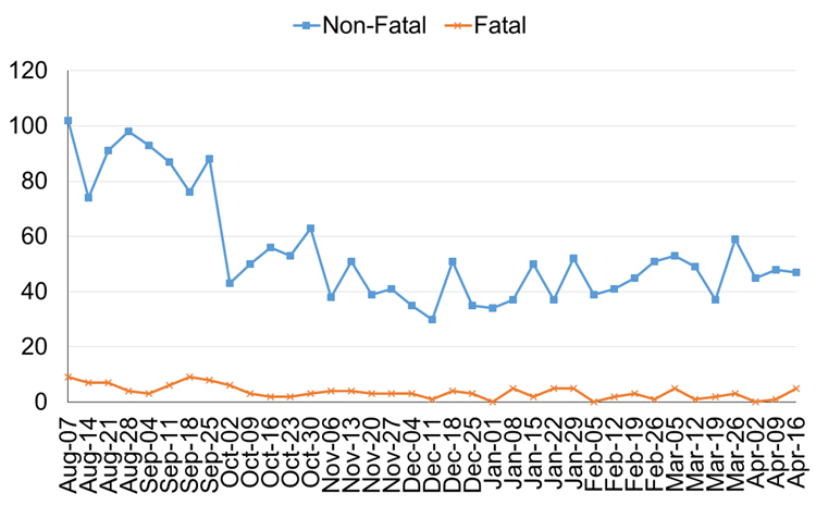 Line graph of calls to paramedic for suspected opioid overdoses,