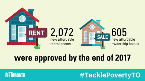 2072 new affordable rental homes and 605 new affordable ownership homes were approved by the end of 2017