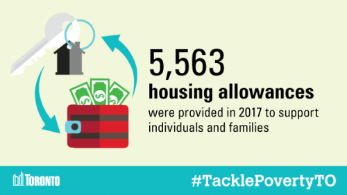 5563 housing allowances were provided in 2017 to support individuals and families