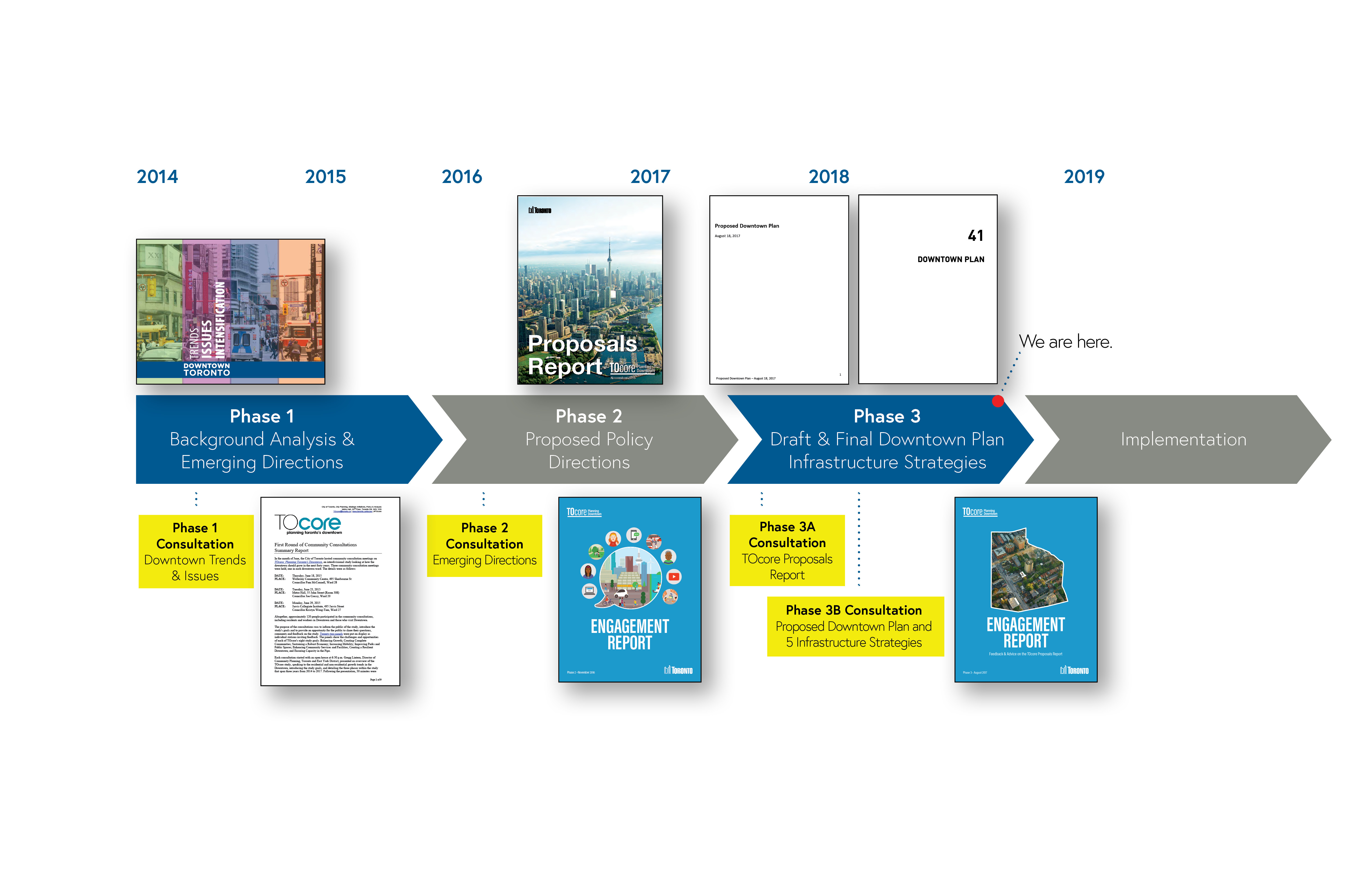 Phase 1: Background Analysis & Emerging Directions, 2014 – 2015. Phase 2: Proposed Policy Directions, 2016-2017. Phase 3: Draft & Final Downtown Plan and Infrastructure Strategies, 2017 to Spring 2018. Phase 4: Implementation, 2019.