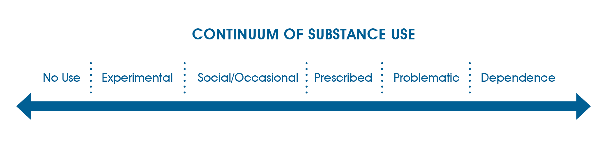 This image shows the continuum of substance use. It ranges from no substance use on the far left to full dependence on the far right, with various stages in between.