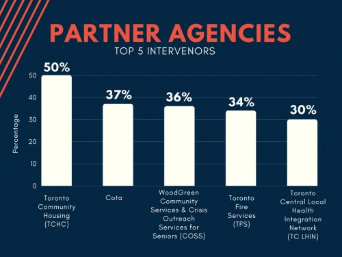 Intervening Agencies