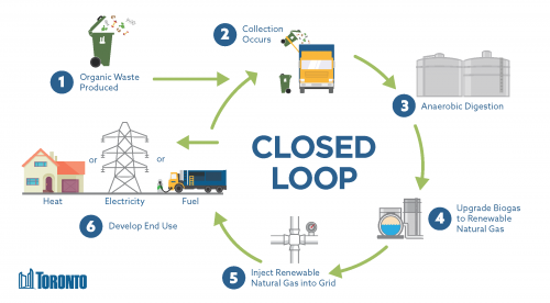 Graphic illustrates the cycle of organics from the Green Bin being processed into natural gas and ultimately fuel for collection vehicles.