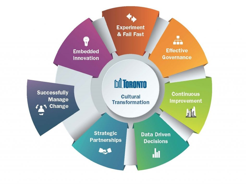 A colourful wheel demonstrating the guiding principles for the City of Toronto's Cultural Transformation. The principle guiding the City's Change Management Centre is defined as Successfully Manage Change. The image accompanying it is a graphic of a person with arrows signifying movement surrounding it in a circle. The other principles are: Embedded Innovation accompanied by a graphic of a lightbulb; Experiment & Fail Fast accompanied by a graphic of an arrow pointing left and an arrow pointing right; Effective Governance accompanied by a graphic of an organizational chart; Continuous Improvement accompanied by a graphic of the City's Excellence Toronto logo which is arrows of differing colours pointing up in front of the City Hall facade; Data Driven Decisions accompanied by a graphic of a graph; and Strategic Partnerships accompanied by a graphic of two people shaking hands.