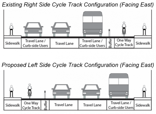 Existing Right Side Cycle Track Configuration to be mirrored to left side configuration, i.e. cycle track on left, then buffer, travel lane, travel, curb-side use lane.