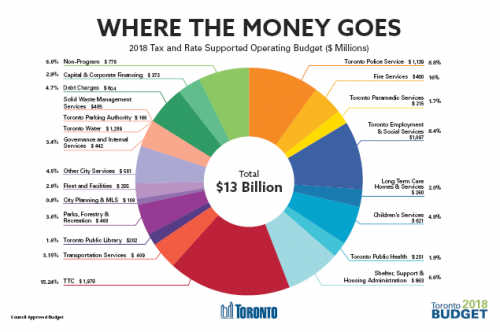 Pie charts showing where the money goes and where the money comes from in the 2018 Tax and Rate Supported Operating Budget ($ Millions). The first pie chart shows that a large portion of money goes to the TTC, and the least goes to City Planning & MLS. The second pie chart shows that a large portion of money comes from Property Taxes, and the least comes from other Subsidies.