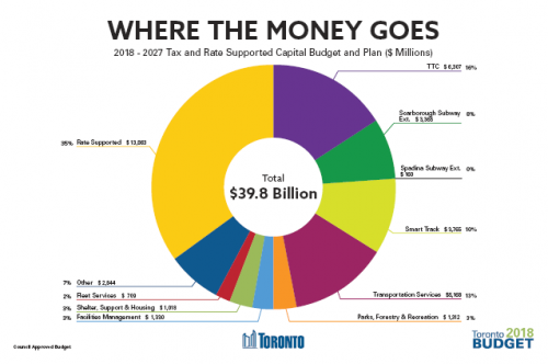 Pie charts showing where the money goes and where the money comes from in the 2018-2027 Tax and Rate Supported Capital Budget and Plan ($ Millions). The first pie chart shows a large portion of money goes to Rate Supported, and the least goes to City Planning & MLS Spadina Subway Ext. The second pie charts shows that a large portion of money comes from Rate Supported, and the least comes from Recoverable Debt.