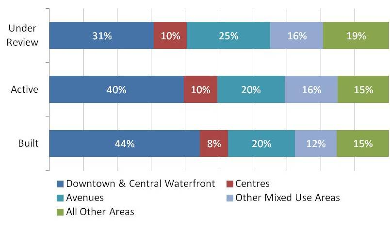 A bar chart outlining the proposed residential units in development projects with activity between January 1, 2013 and December 31, 2017, broken down by development status and geographic area for the city of Toronto. For more information, please contact please contact Hailey Toft at City Planning by telephone at 416-392-8343 or by email at cityplanning@toronto.ca.