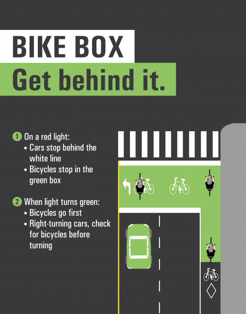 Diagram of a big box and explanation on how to use it: 1. On a red light: • Cars stop behind the white line • Bicycles stop in the green box 2. When light turns green: • Bicycles go first • Right-turning cars, check for bicycles before turning