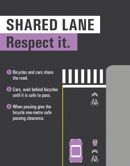 Diagram of a shared lane and explanation on how to use it: 1. Bicycles and cars share the road. 2. Cars, wait behind bicycles until it is safe to pass. 3. When passing give the bicycle one-metre safe passing clearance.