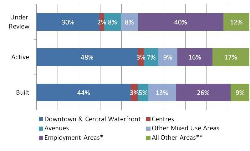 A bar chart outlining the proposed non-residential gross floor area in development projects with activity between January 1, 2013 and December 31, 2017, broken down by development status and geographic area for the city of Toronto. For more information, please contact please contact Hailey Toft at City Planning by telephone at 416-392-8343 or by email at cityplanning@toronto.ca.