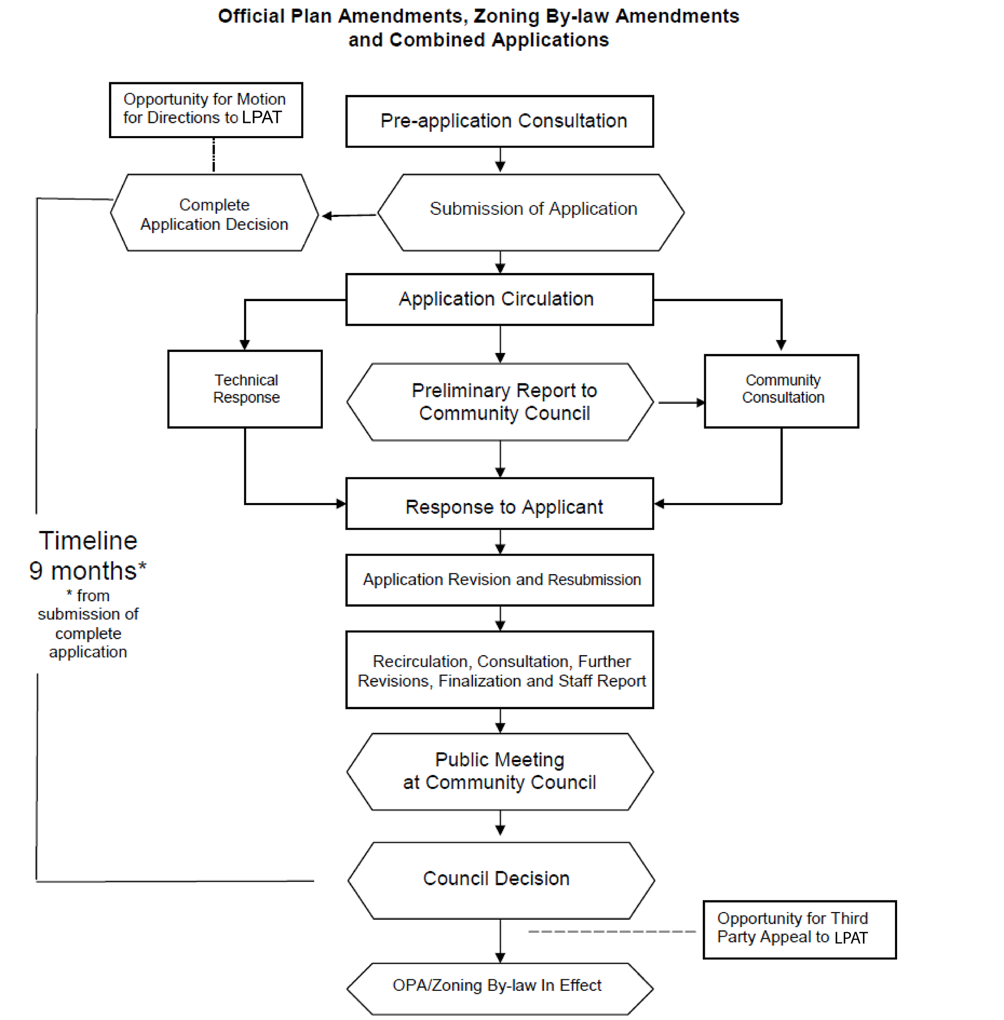 This complex flowchart shows the application process for Official Plan Amendments, Zoning By-law Amendments and Combined Applications. For more information, please email developingtoronto@toronto.ca