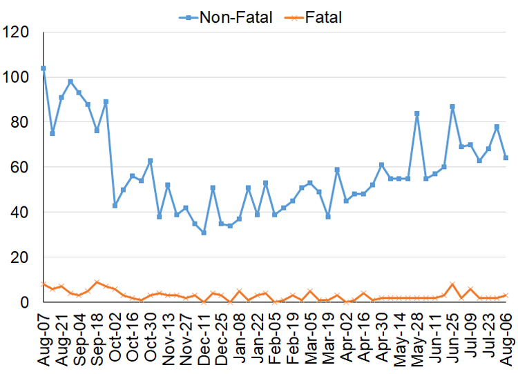 Line graph of calls to paramedics for suspected overdose cases