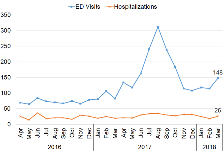 Line Graph of Emergency Department visits and Hospitalizations due to opioid poisoning