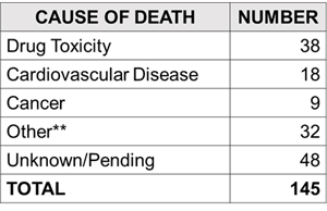 This table shows the number of homeless deaths in Toronto by cause of death. The leading cause is drug toxicity with 38 deaths.