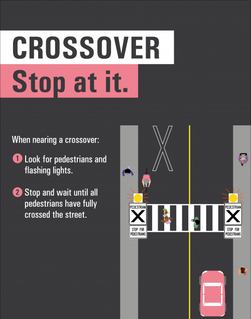 Crossover: Stop at it. When nearing a crossover: 1. Look for pedestrians and flashing lights.  2. Stop and wait until all pedestrians have fully crossed the street.