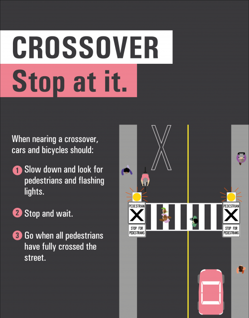Crossover: Stop at it. When nearing a crossover, cars and bicycles should: Slow down and look for pedestrians and flashing lights. Stop and wait. Go when all pedestrians have fully crossed the street.
