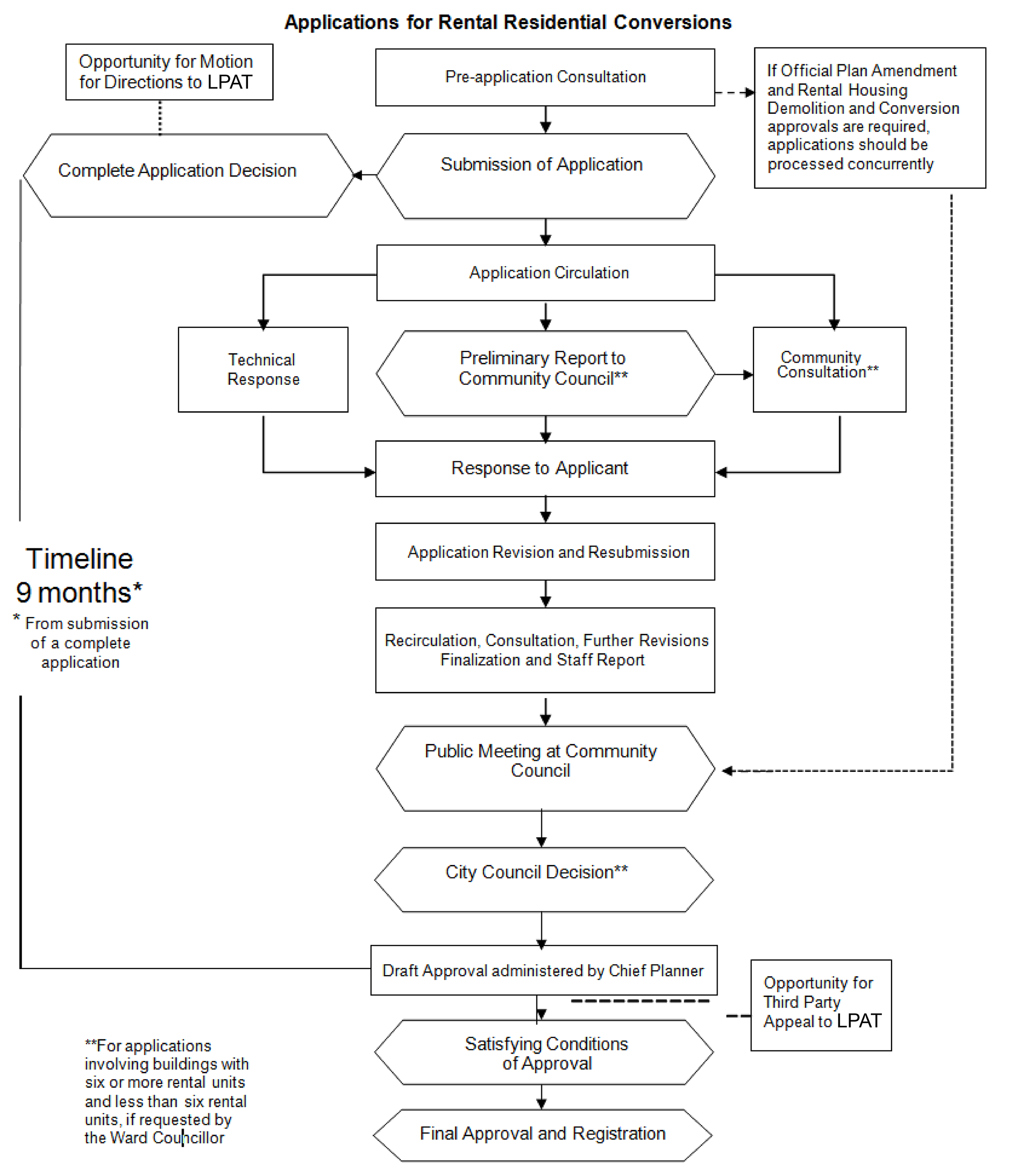 This complex flowchart shows the application process for Rental Residential Conversion. For more information, please email developingtoronto@toronto.ca