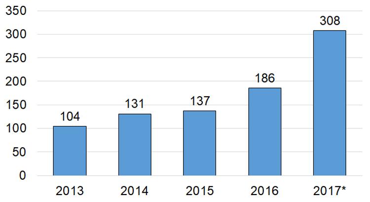 Bar graph of opioid overdose deaths