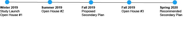 Study timeline for the King Parliament Secondary Plan review. Winter 2019 - Study Launch and Open House #1. Summer 2019 - Open House #2. Fall 2019 - Proposed Secondary Plan and Open House #3. Spring 2020 - Recommended Secondary Plan.