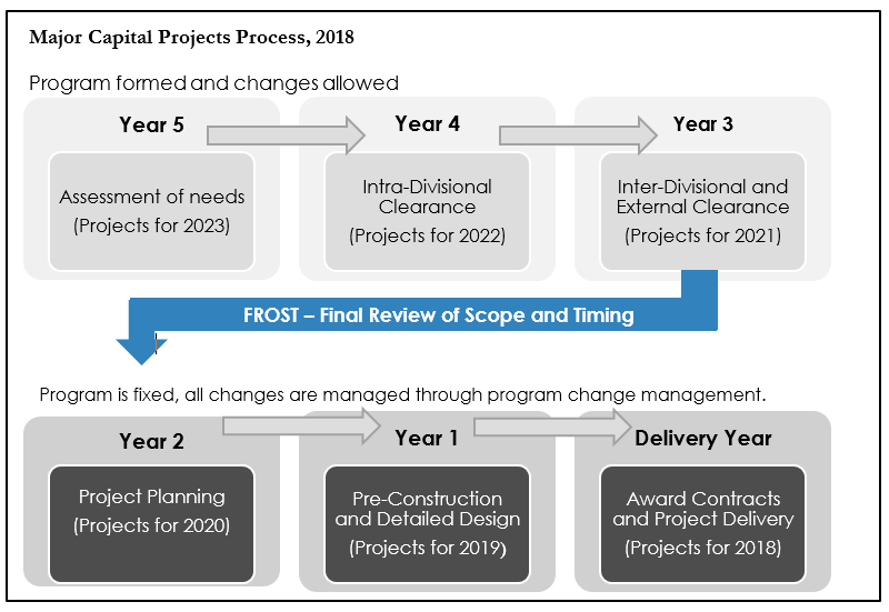 Chart showing the City of Toronto's Major Capital Projects Process
